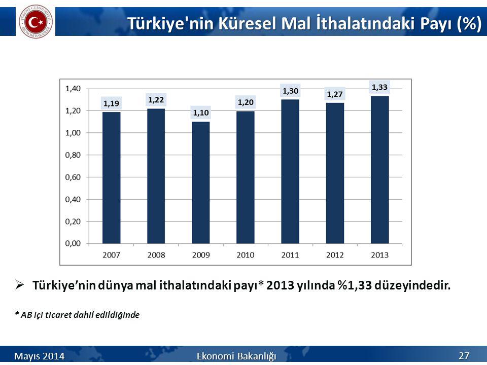 Türkiye nin Küresel Mal İthalatındaki Payı (%)