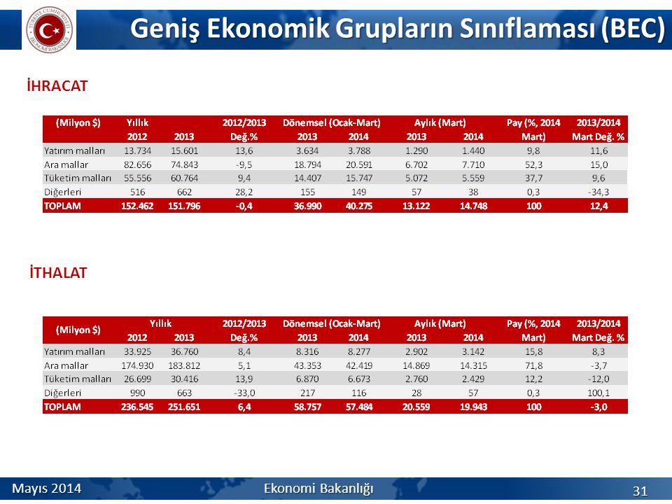 Geniş Ekonomik Grupların Sınıflaması (BEC)