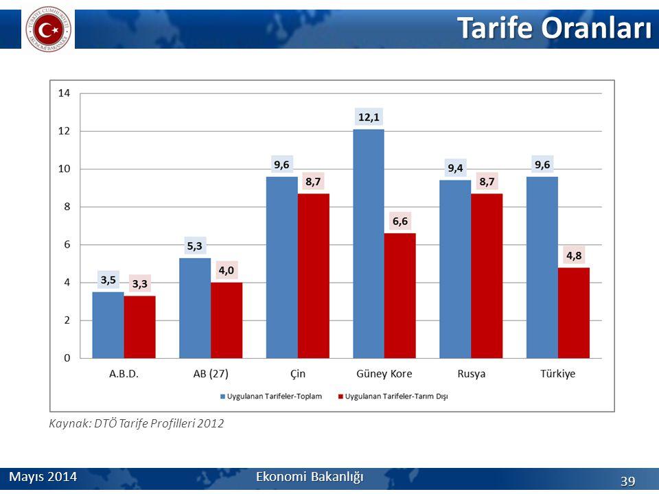 Tarife Oranları Mayıs 2014 Ekonomi Bakanlığı