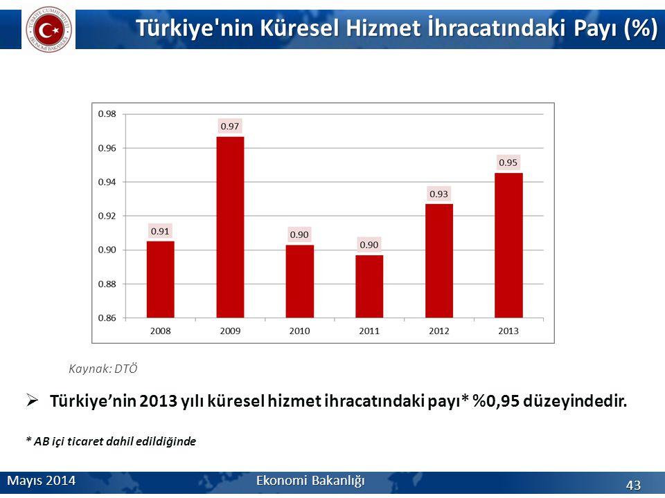 Türkiye nin Küresel Hizmet İhracatındaki Payı (%)