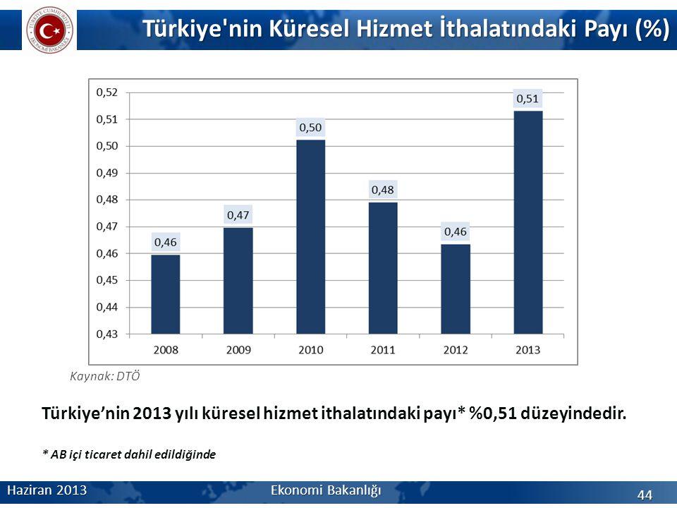 Türkiye nin Küresel Hizmet İthalatındaki Payı (%)