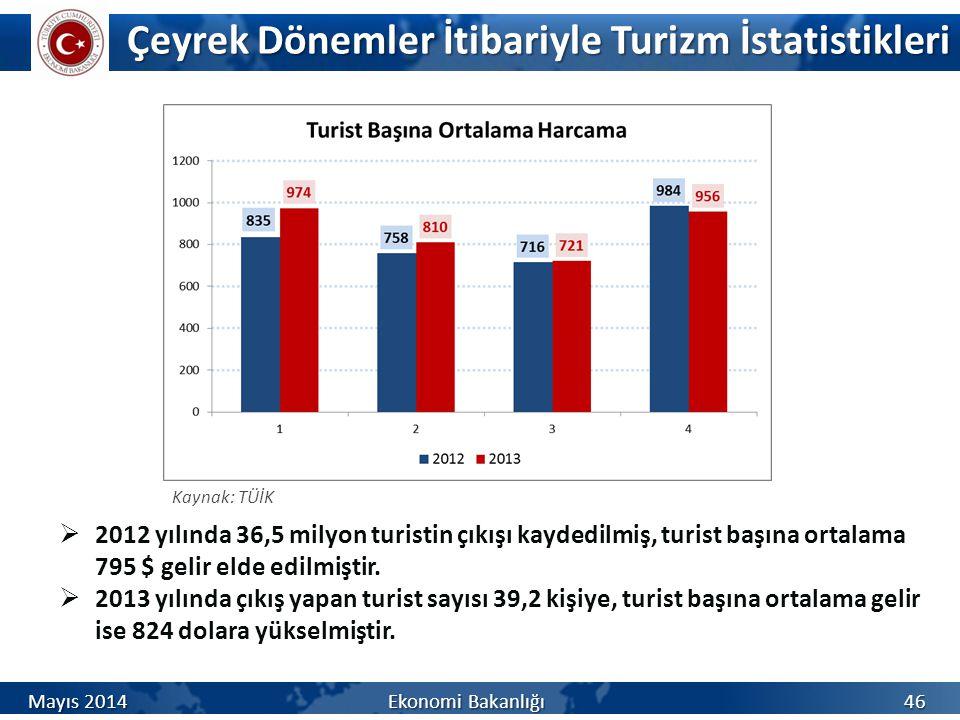 Çeyrek Dönemler İtibariyle Turizm İstatistikleri