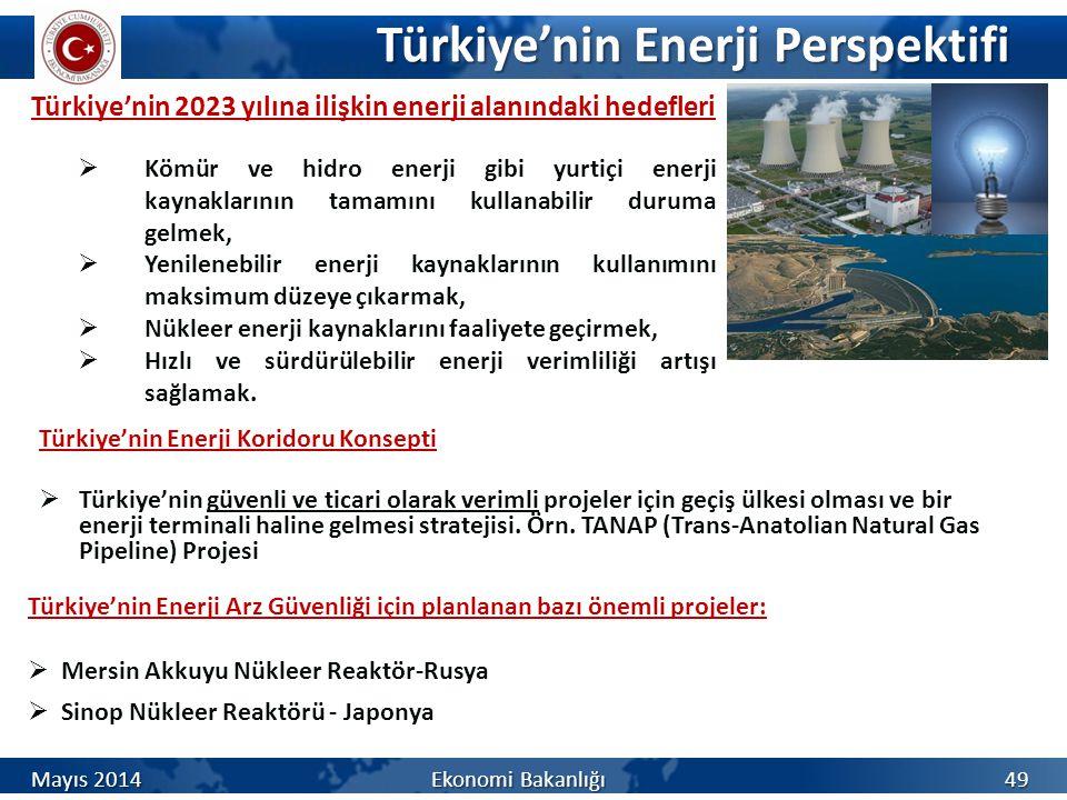 Türkiye'nin Enerji Perspektifi