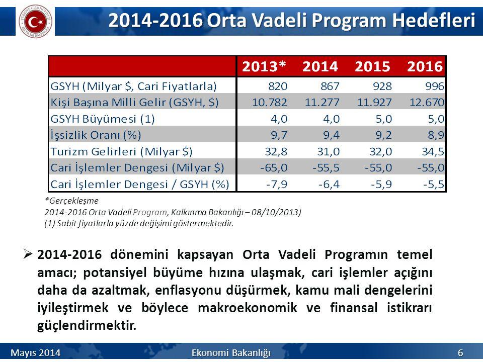 2014-2016 Orta Vadeli Program Hedefleri