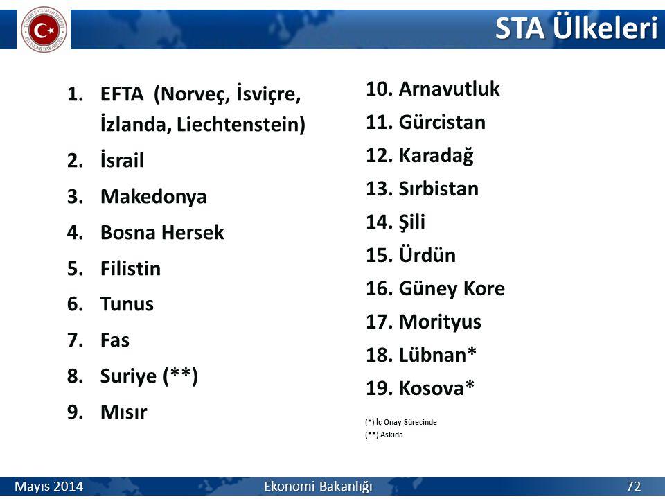 STA Ülkeleri Arnavutluk EFTA (Norveç, İsviçre, İzlanda, Liechtenstein)