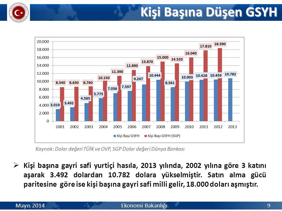 Kişi Başına Düşen GSYH Kaynak: Dolar değeri TÜİK ve OVP, SGP Dolar değeri Dünya Bankası.