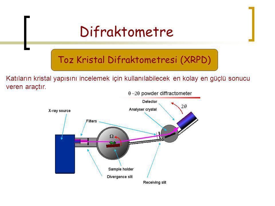 Toz Kristal Difraktometresi (XRPD)