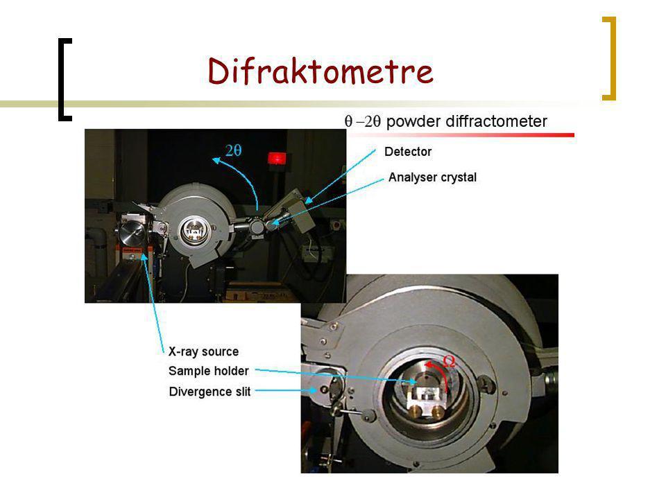 Difraktometre
