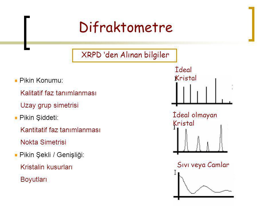 Difraktometre XRPD 'den Alınan bilgiler İdeal Kristal Pikin Konumu: