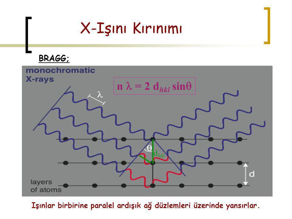 X-Işını Kırınımı n l = 2 dhkl sinq BRAGG; dhkl
