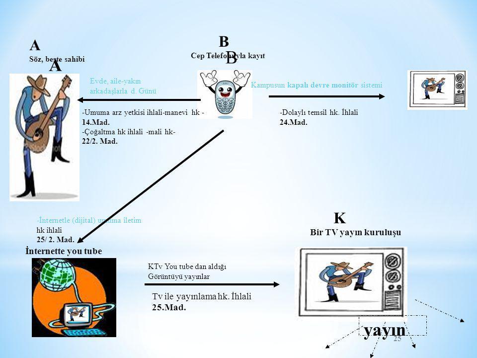 B A yayın B A K Bir TV yayın kuruluşu İnternette you tube