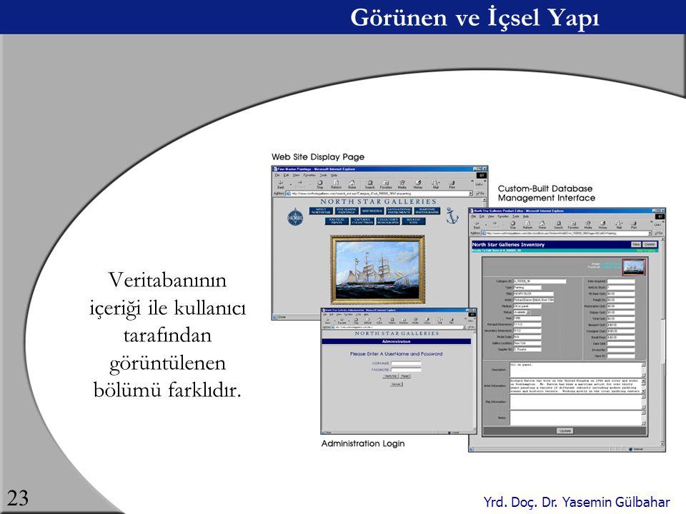 Görünen ve İçsel Yapı Veritabanının içeriği ile kullanıcı tarafından görüntülenen bölümü farklıdır.