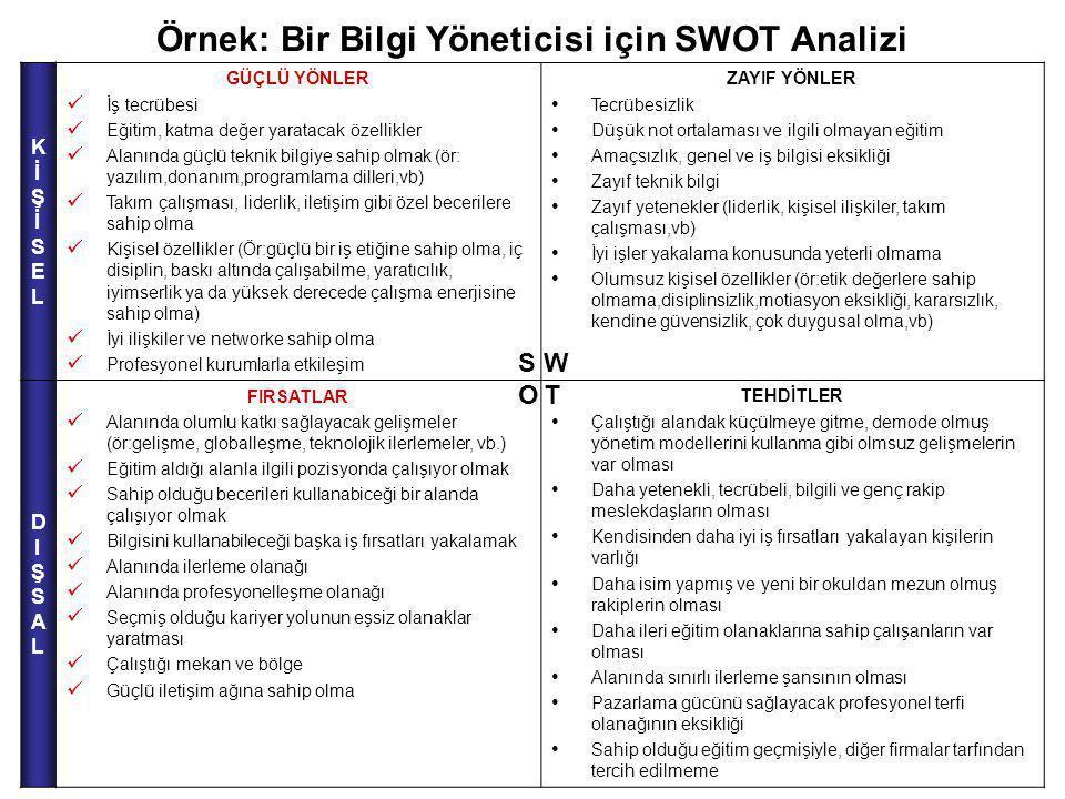 Örnek: Bir Bilgi Yöneticisi için SWOT Analizi