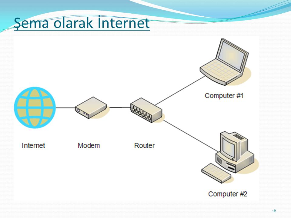 Şema olarak İnternet