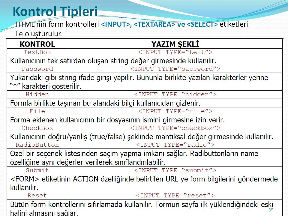 Kontrol Tipleri HTML nin form kontrolleri <INPUT>, <TEXTAREA> ve <SELECT> etiketleri.