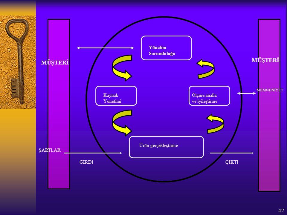 MÜŞTERİ MÜŞTERİ Yönetim Sorumluluğu Kaynak Yönetimi