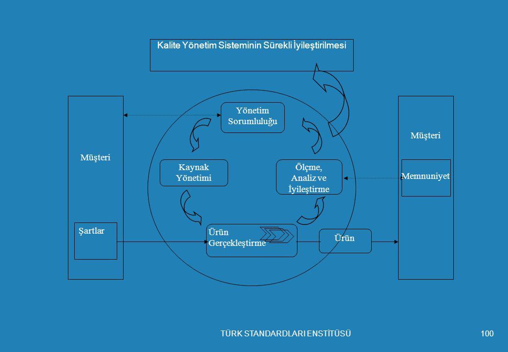 Kalite Yönetim Sisteminin Sürekli İyileştirilmesi