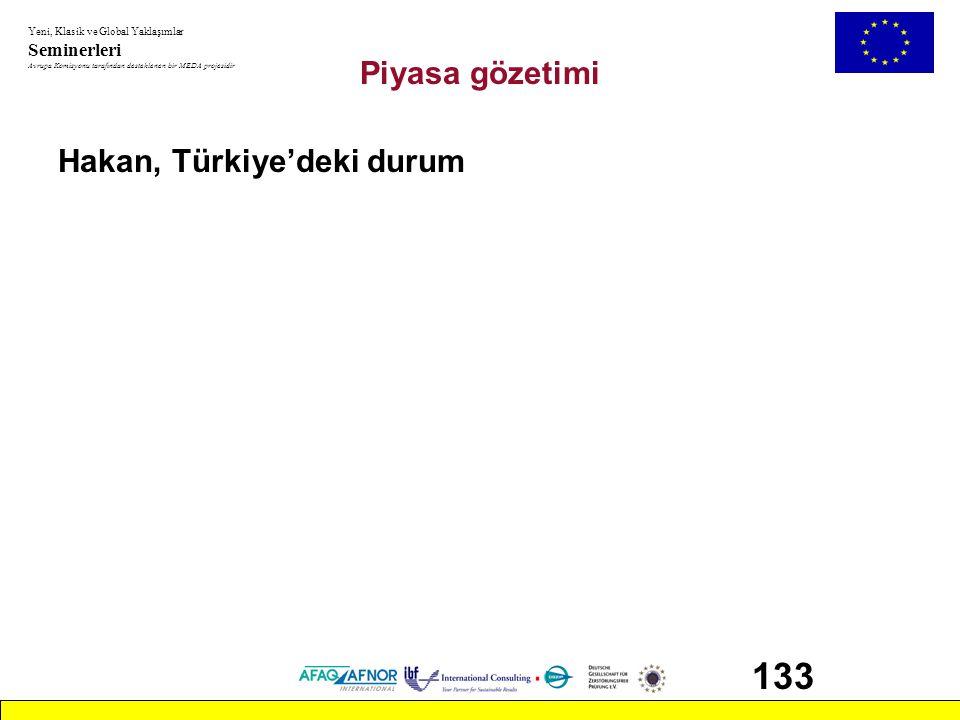 Piyasa gözetimi Hakan, Türkiye'deki durum 133 CAB_2.ppt