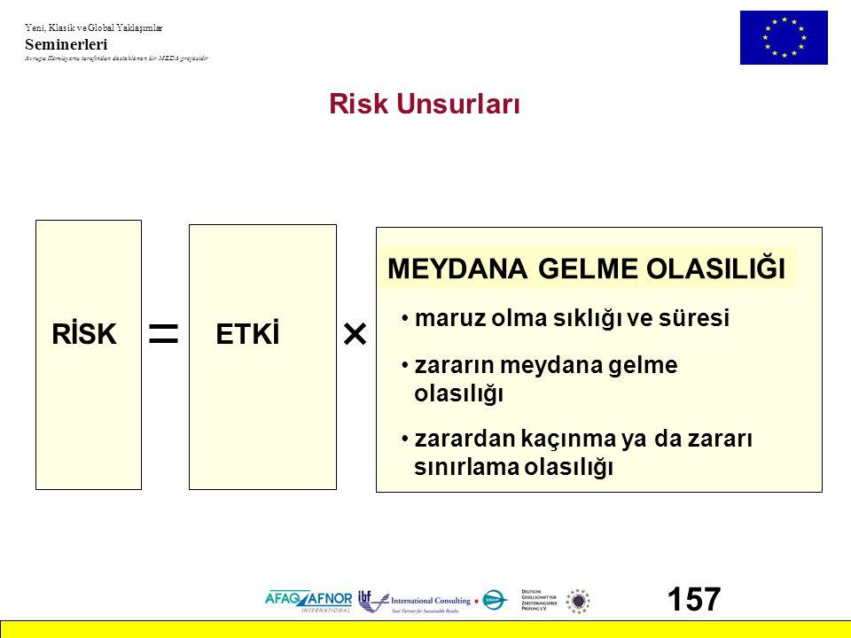 157 Risk Unsurları MEYDANA GELME OLASILIĞI RİSK ETKİ