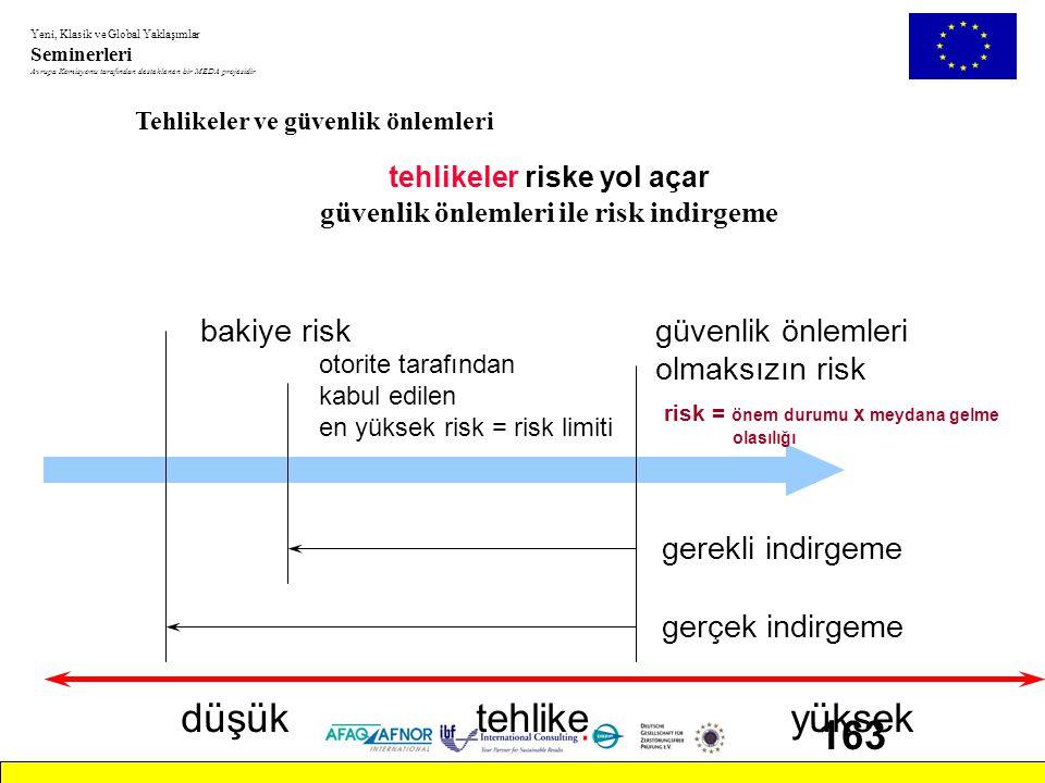 tehlikeler riske yol açar güvenlik önlemleri ile risk indirgeme