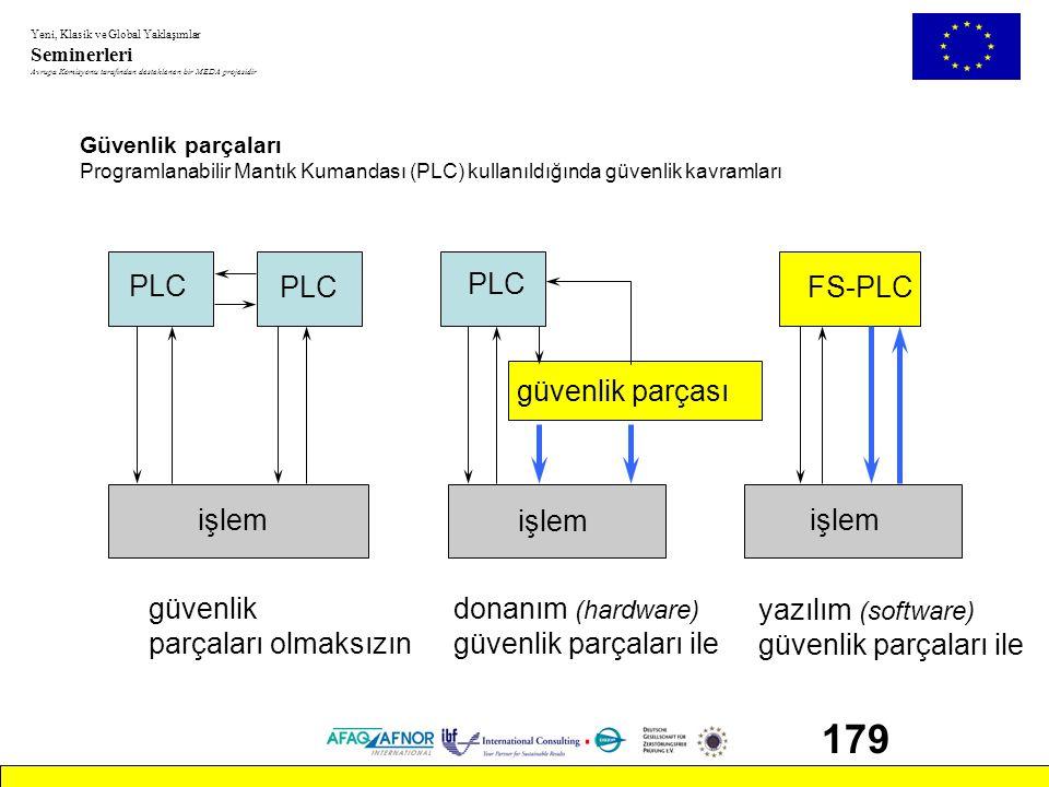 179 PLC PLC PLC FS-PLC güvenlik parçası işlem işlem işlem güvenlik