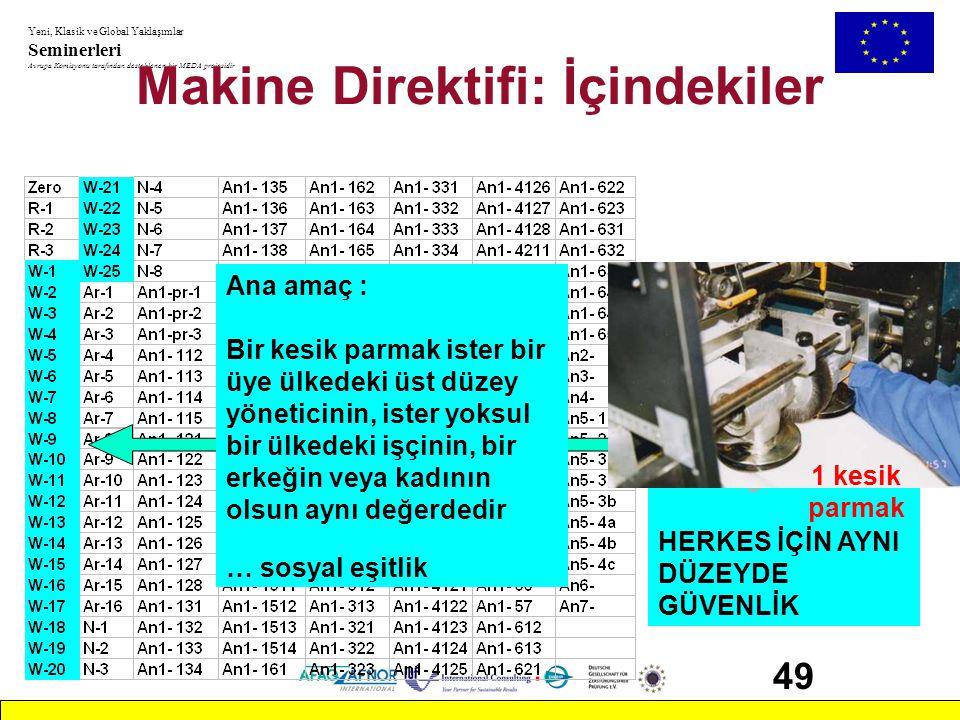 Makine Direktifi: İçindekiler