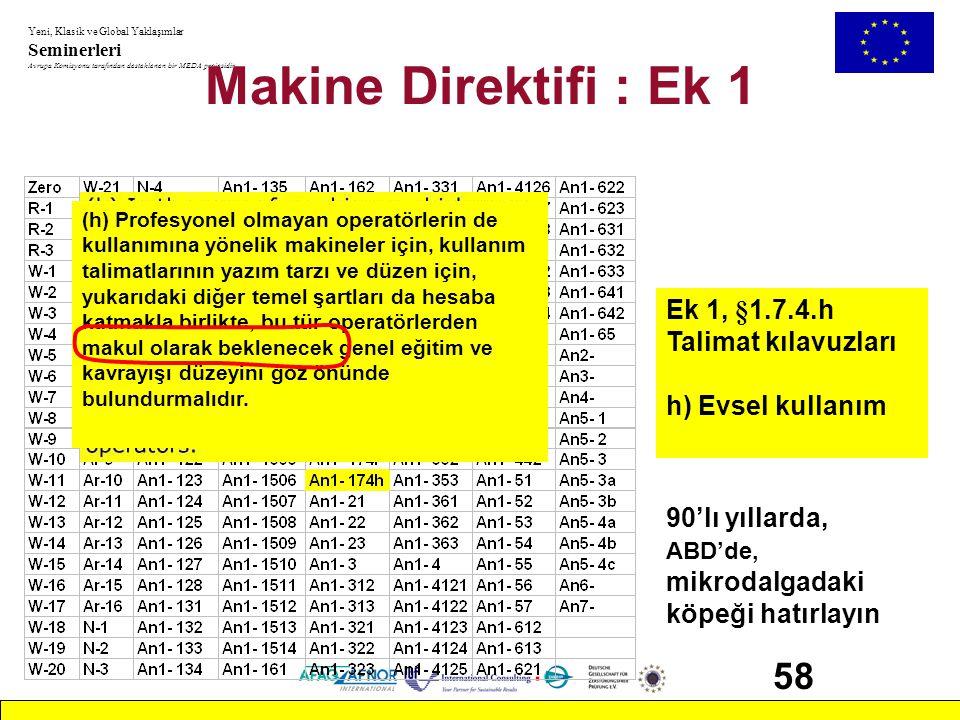 Makine Direktifi : Ek 1 58 Ek 1, §1.7.4.h Talimat kılavuzları