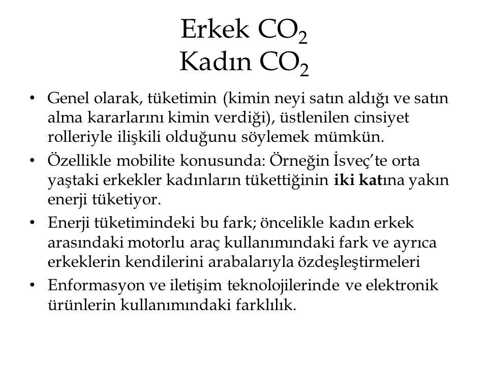 Erkek CO2 Kadın CO2