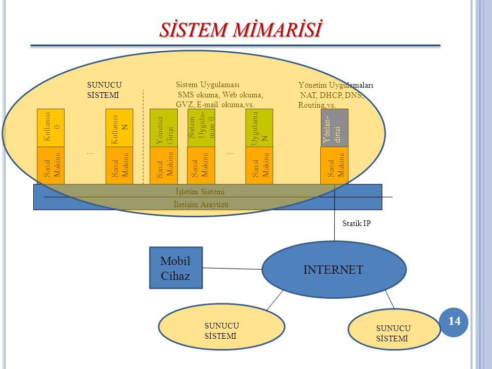 SİSTEM MİMARİSİ Mobil INTERNET Cihaz 14 Sanal Makine İletişim Arayüzü