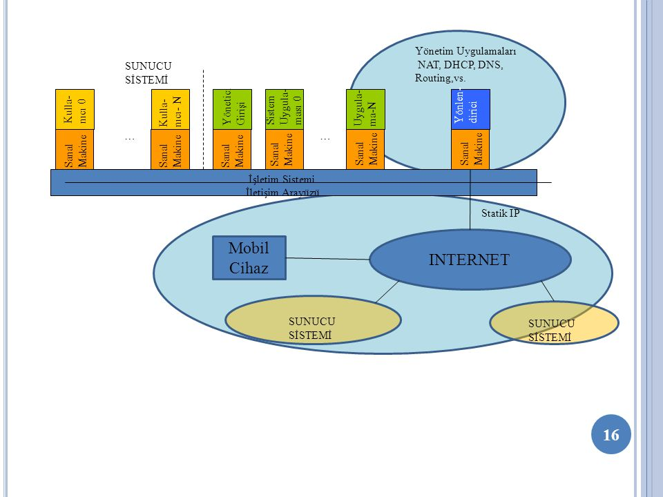 Mobil INTERNET Cihaz Sanal Makine İletişim Arayüzü İşletim Sistemi
