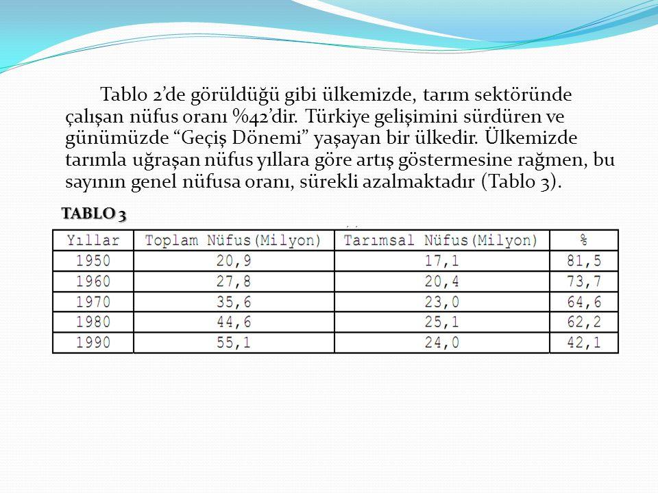 Tablo 2'de görüldüğü gibi ülkemizde, tarım sektöründe çalışan nüfus oranı %42'dir. Türkiye gelişimini sürdüren ve günümüzde Geçiş Dönemi yaşayan bir ülkedir. Ülkemizde tarımla uğraşan nüfus yıllara göre artış göstermesine rağmen, bu sayının genel nüfusa oranı, sürekli azalmaktadır (Tablo 3).