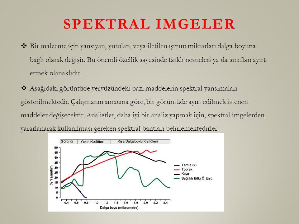 Spektral imgeler