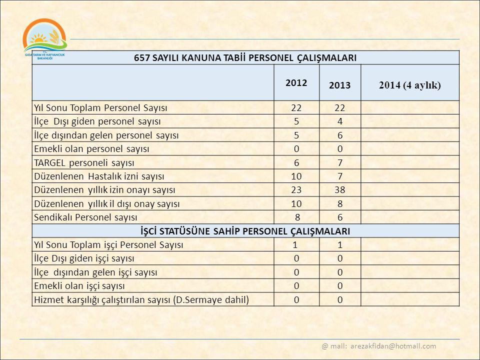 657 SAYILI KANUNA TABİİ PERSONEL ÇALIŞMALARI 2012 2013 2014 (4 aylık)