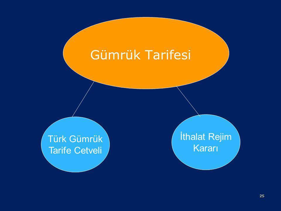 Gümrük Tarifesi İthalat Rejim Kararı Türk Gümrük Tarife Cetveli