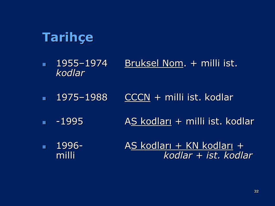 Tarihçe 1955–1974 Bruksel Nom. + milli ist. kodlar