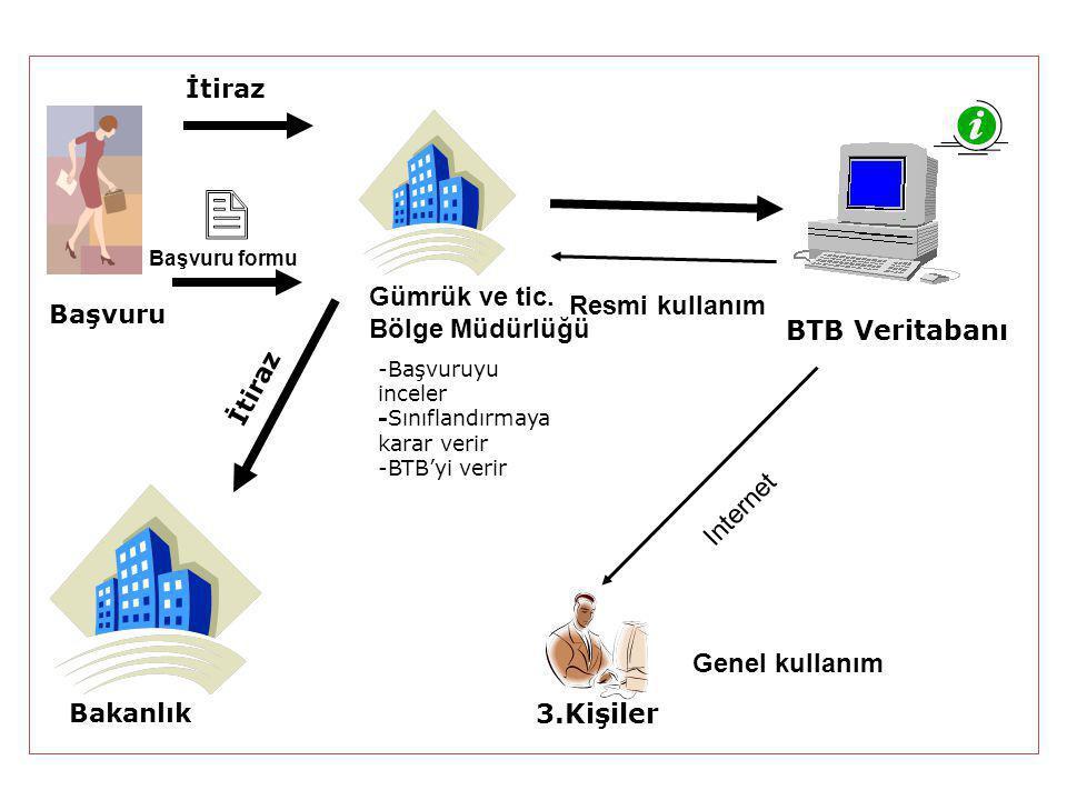 Gümrük ve tic. Bölge Müdürlüğü Resmi kullanım BTB Veritabanı