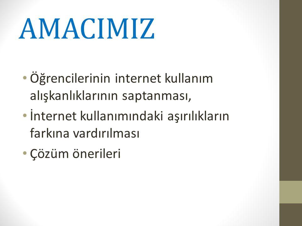 AMACIMIZ Öğrencilerinin internet kullanım alışkanlıklarının saptanması, İnternet kullanımındaki aşırılıkların farkına vardırılması.