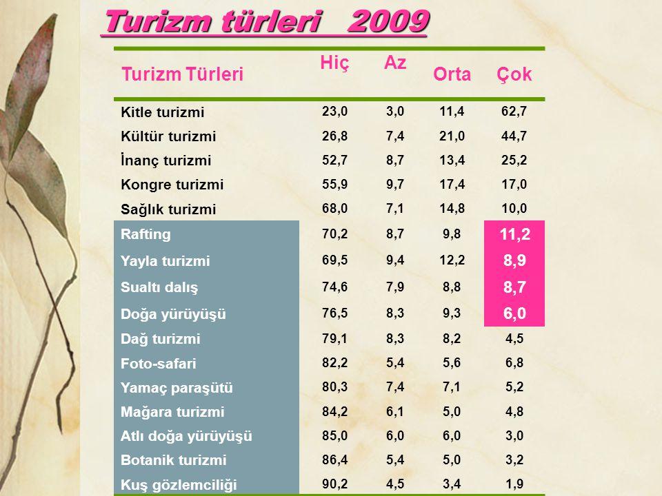 Turizm türleri 2009 Turizm Türleri Hiç Az Orta Çok 11,2 8,9 6,0