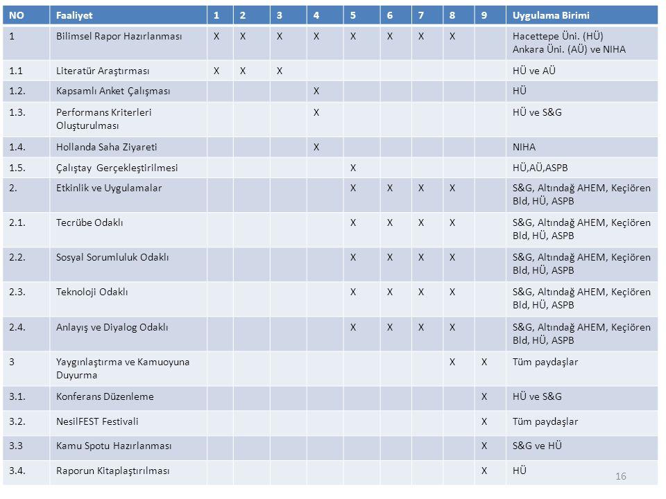 NO Faaliyet. 1. 2. 3. 4. 5. 6. 7. 8. 9. Uygulama Birimi. Bilimsel Rapor Hazırlanması. X.