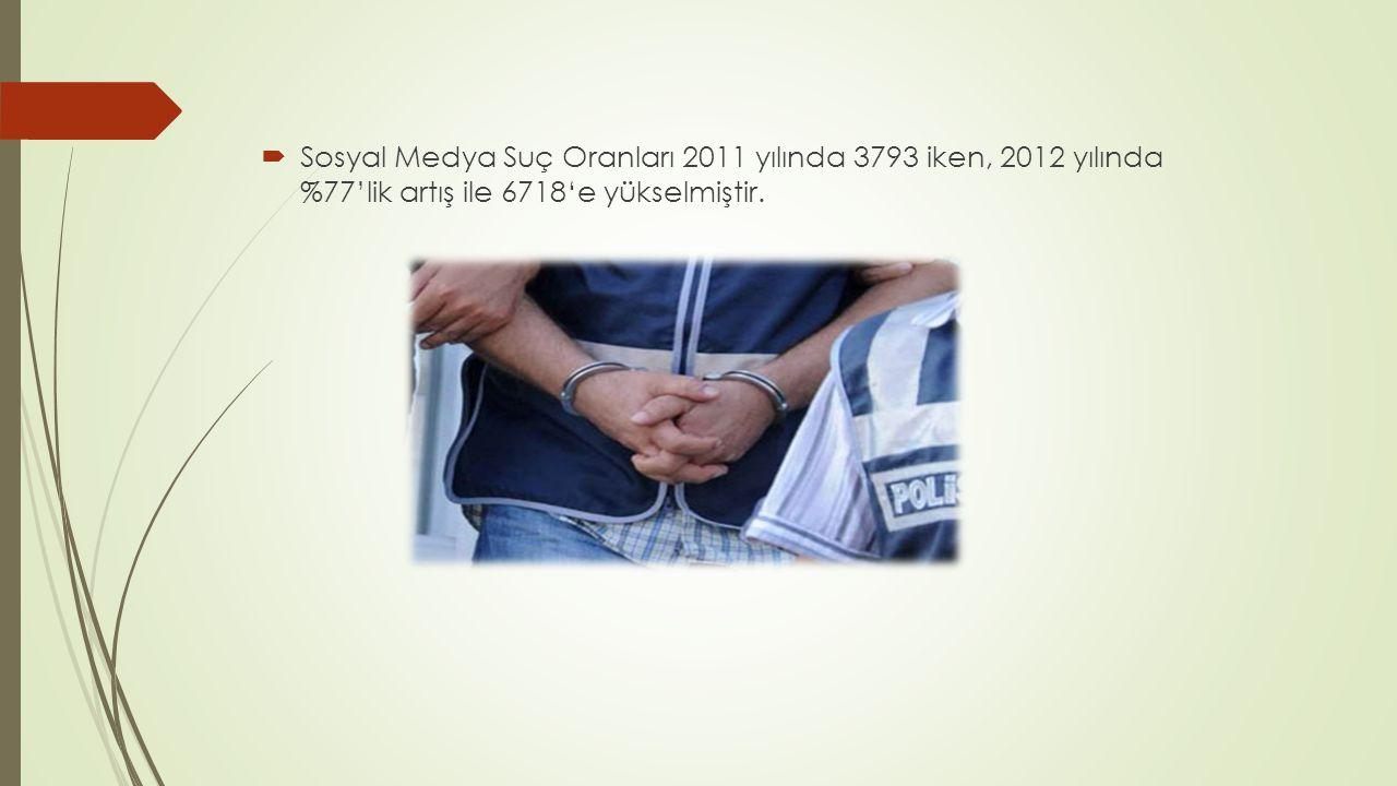 Sosyal Medya Suç Oranları 2011 yılında 3793 iken, 2012 yılında %77'lik artış ile 6718'e yükselmiştir.