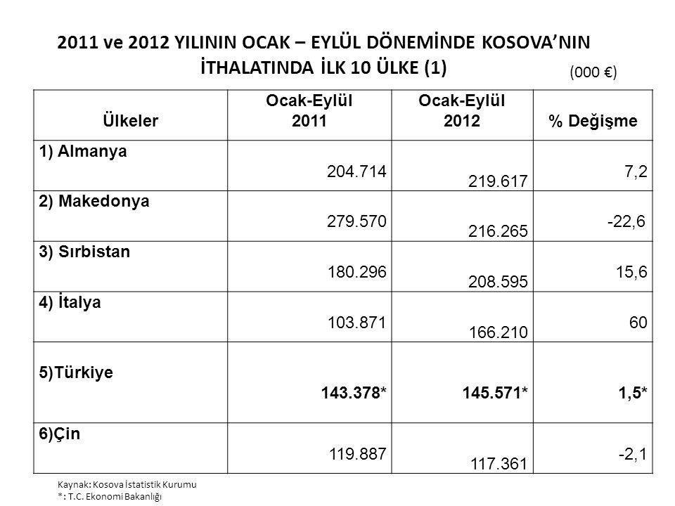 2011 ve 2012 YILININ OCAK – EYLÜL DÖNEMİNDE KOSOVA'NIN İTHALATINDA İLK 10 ÜLKE (1)