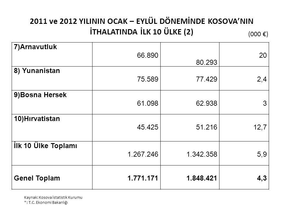 2011 ve 2012 YILININ OCAK – EYLÜL DÖNEMİNDE KOSOVA'NIN İTHALATINDA İLK 10 ÜLKE (2)