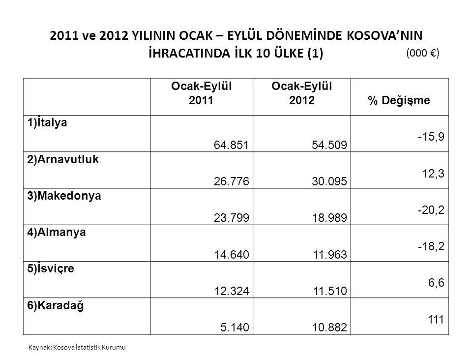 2011 ve 2012 YILININ OCAK – EYLÜL DÖNEMİNDE KOSOVA'NIN İHRACATINDA İLK 10 ÜLKE (1)