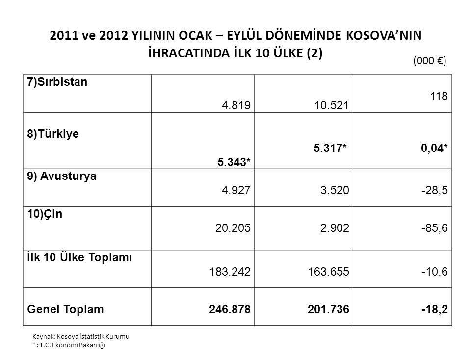 2011 ve 2012 YILININ OCAK – EYLÜL DÖNEMİNDE KOSOVA'NIN İHRACATINDA İLK 10 ÜLKE (2)