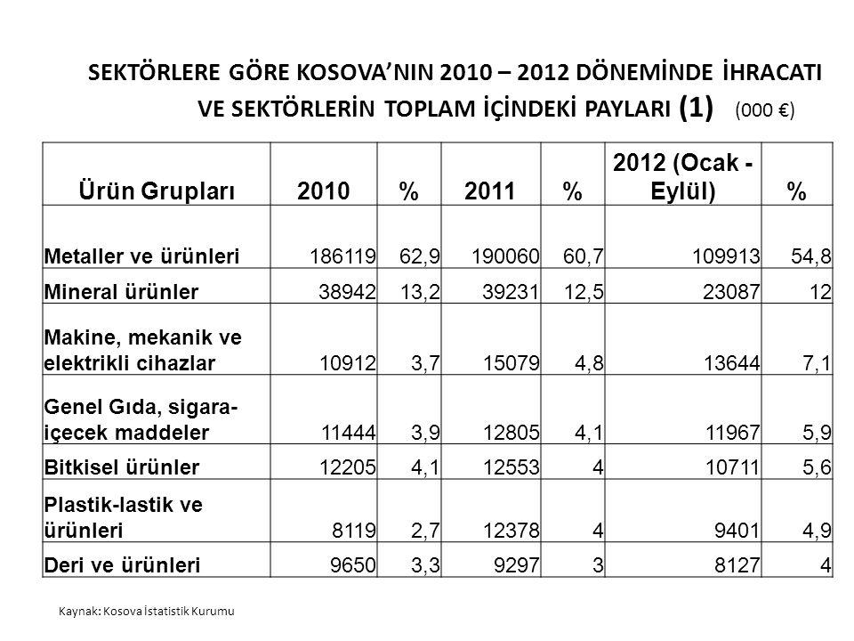 SEKTÖRLERE GÖRE KOSOVA'NIN 2010 – 2012 DÖNEMİNDE İHRACATI VE SEKTÖRLERİN TOPLAM İÇİNDEKİ PAYLARI (1)