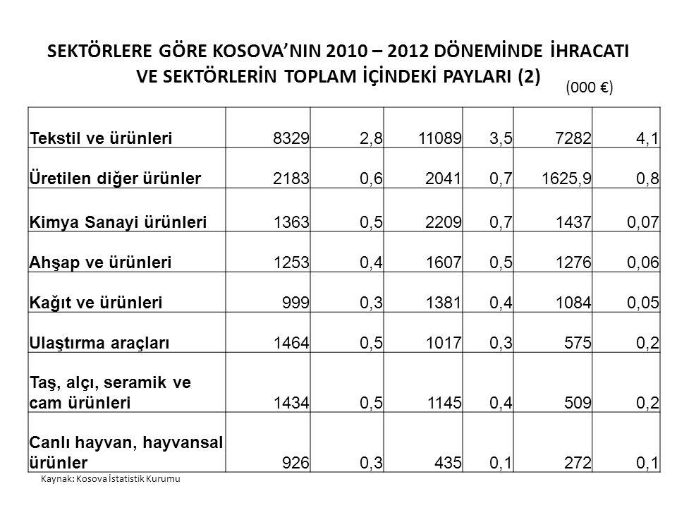SEKTÖRLERE GÖRE KOSOVA'NIN 2010 – 2012 DÖNEMİNDE İHRACATI VE SEKTÖRLERİN TOPLAM İÇİNDEKİ PAYLARI (2)