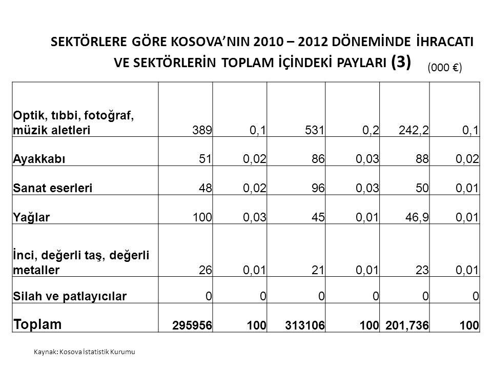 SEKTÖRLERE GÖRE KOSOVA'NIN 2010 – 2012 DÖNEMİNDE İHRACATI VE SEKTÖRLERİN TOPLAM İÇİNDEKİ PAYLARI (3)