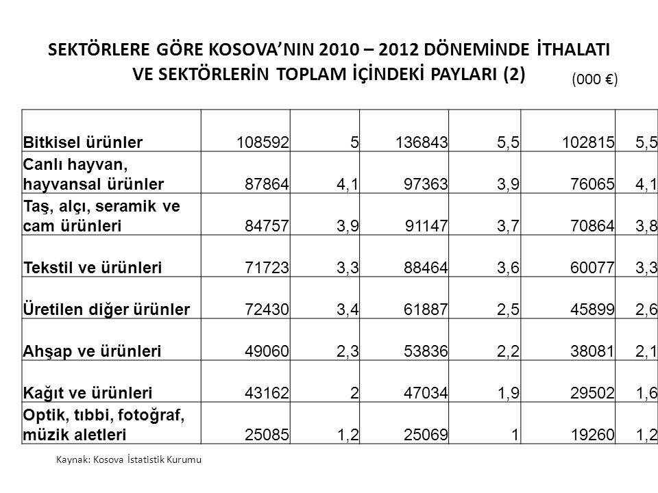 SEKTÖRLERE GÖRE KOSOVA'NIN 2010 – 2012 DÖNEMİNDE İTHALATI VE SEKTÖRLERİN TOPLAM İÇİNDEKİ PAYLARI (2)