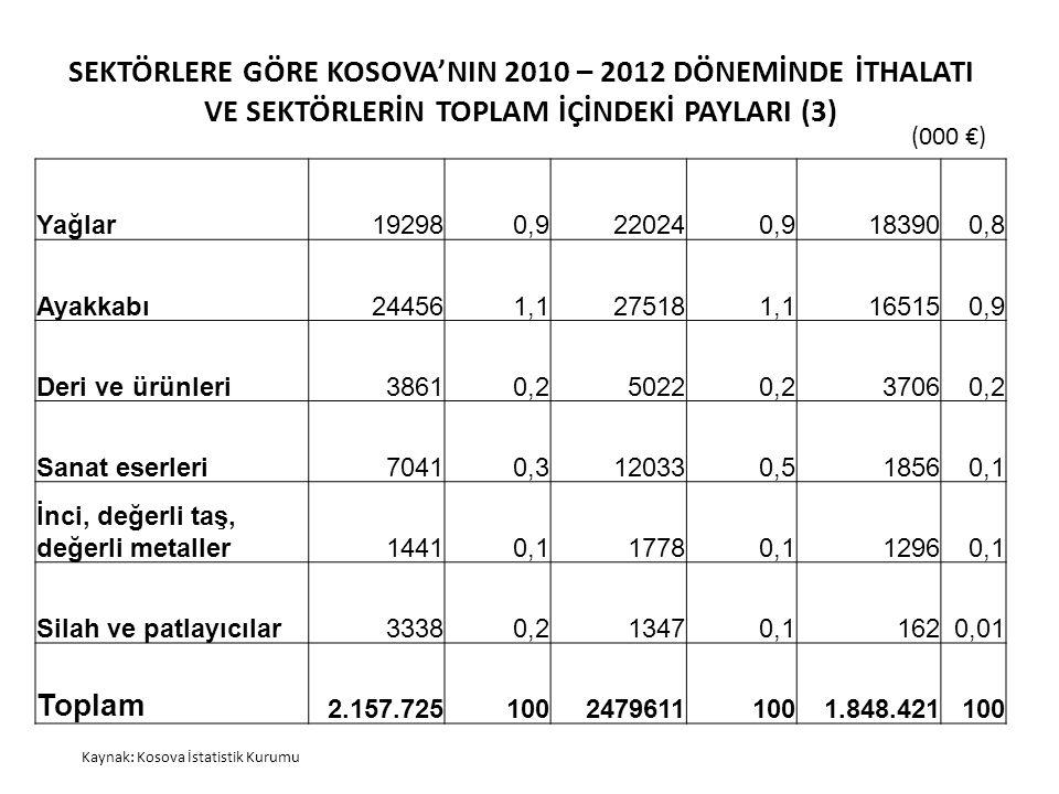 SEKTÖRLERE GÖRE KOSOVA'NIN 2010 – 2012 DÖNEMİNDE İTHALATI VE SEKTÖRLERİN TOPLAM İÇİNDEKİ PAYLARI (3)