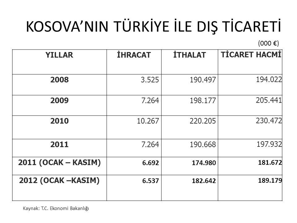 KOSOVA'NIN TÜRKİYE İLE DIŞ TİCARETİ